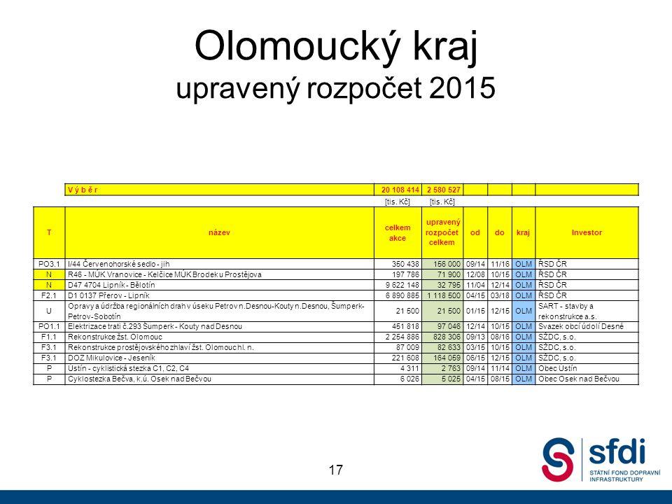 Olomoucký kraj upravený rozpočet 2015 17 V ý b ě r20 108 4142 580 527 [tis. Kč] Tnázev celkem akce upravený rozpočet celkem oddokrajInvestor PO3.1I/44
