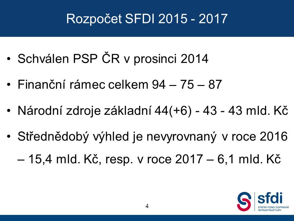 Rozpočet SFDI 2015 - 2017 Schválen PSP ČR v prosinci 2014 Finanční rámec celkem 94 – 75 – 87 Národní zdroje základní 44(+6) - 43 - 43 mld. Kč Středněd