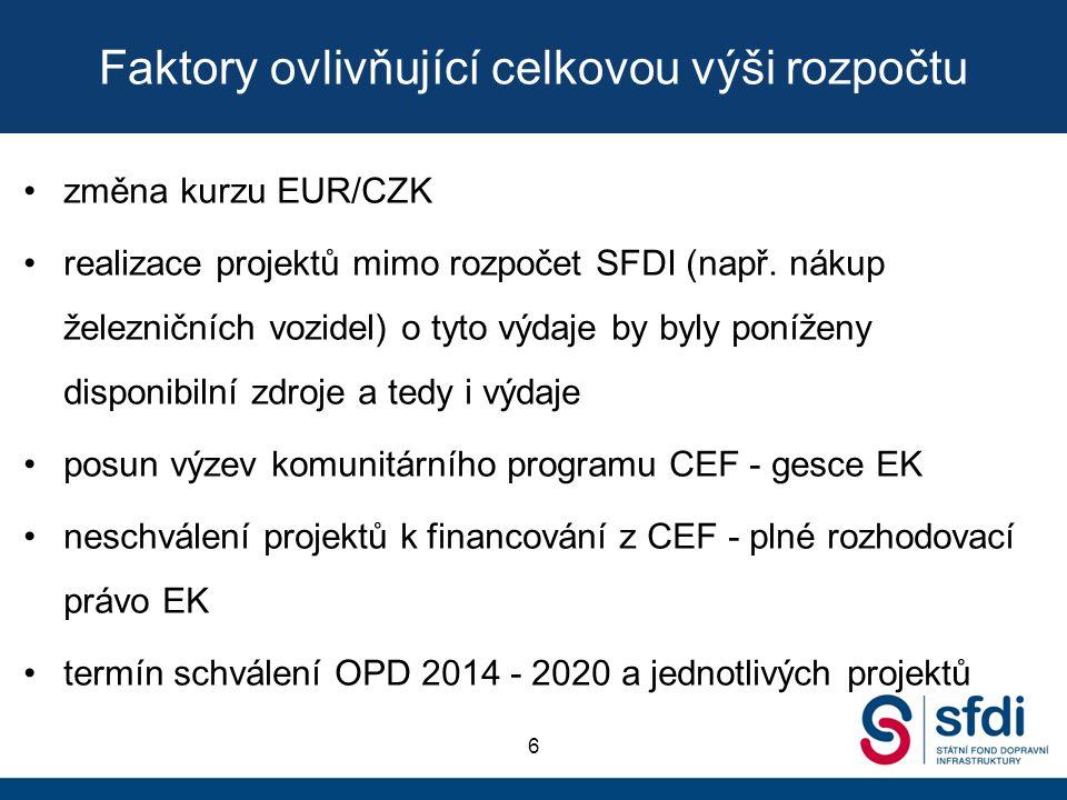 Faktory ovlivňující celkovou výši rozpočtu změna kurzu EUR/CZK realizace projektů mimo rozpočet SFDI (např. nákup železničních vozidel) o tyto výdaje