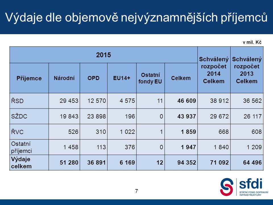 Výdaje dle objemově nejvýznamnějších příjemců 7 v mil. Kč 2015 Schválený rozpočet 2014 Celkem Schválený rozpočet 2013 Celkem Příjemce NárodníOPDEU14+