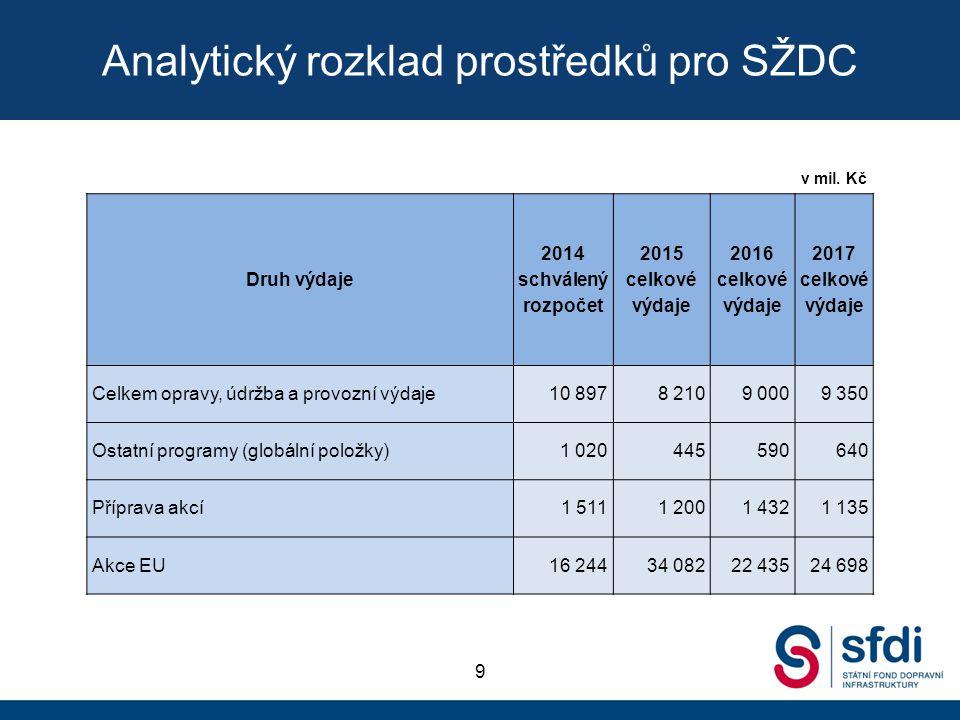 Analytický rozklad prostředků pro SŽDC 9 v mil. Kč Druh výdaje 2014 schválený rozpočet 2015 celkové výdaje 2016 celkové výdaje 2017 celkové výdaje Cel