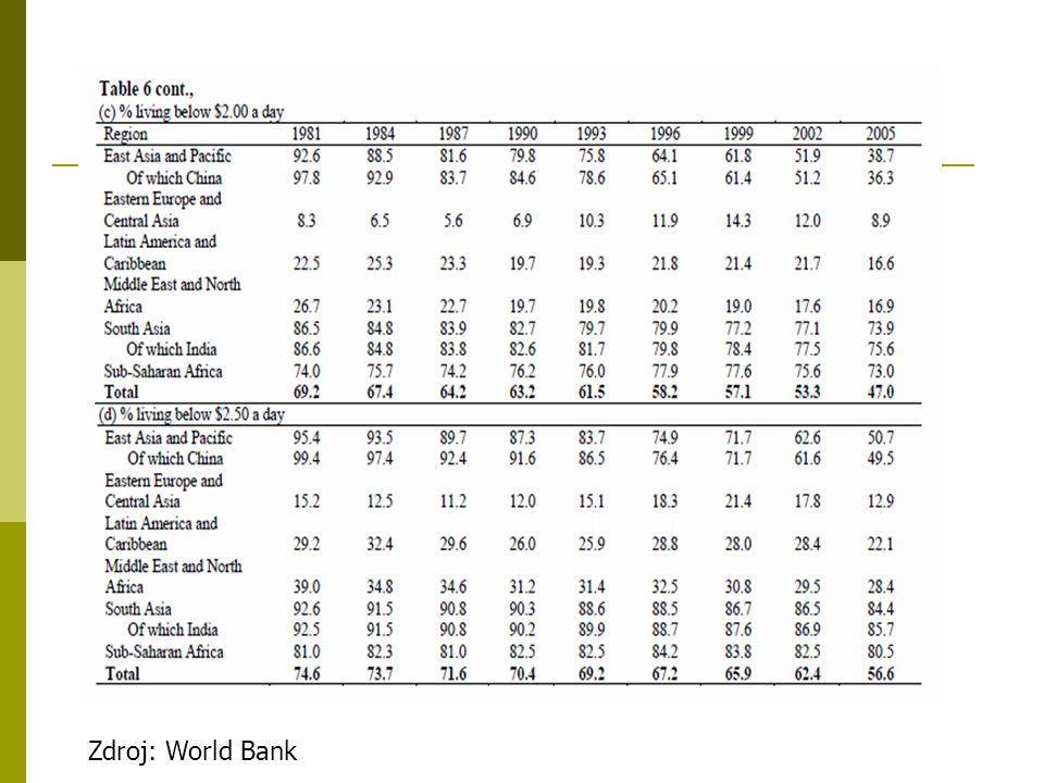 Zdroj: World Bank