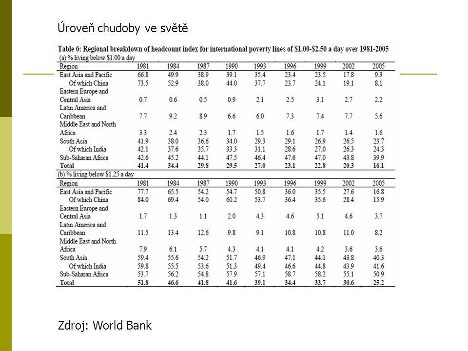 Zdroj: World Bank Úroveň chudoby ve světě