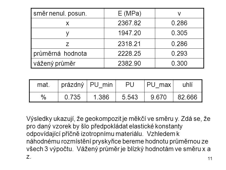 11 směr nenul. posun.E (MPa)ν x2367.820.286 y1947.200.305 z2318.210.286 průměrná hodnota2228.250.293 vážený průměr2382.900.300 mat.prázdnýPU_minPUPU_m