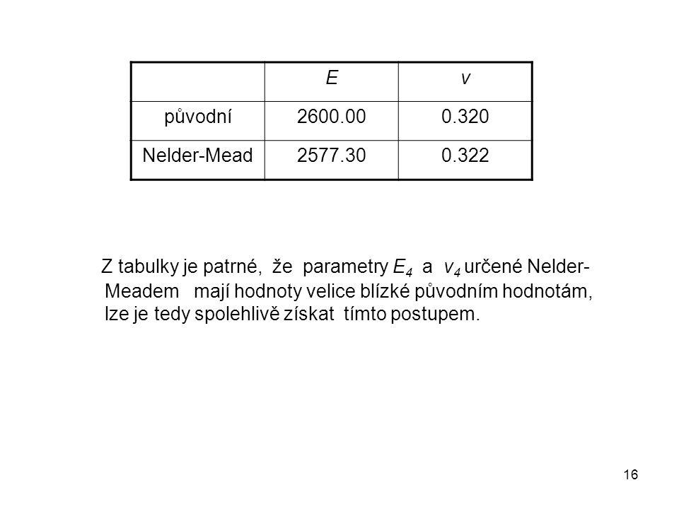 16 Z tabulky je patrné, že parametry E 4 a ν 4 určené Nelder- Meadem mají hodnoty velice blízké původním hodnotám, lze je tedy spolehlivě získat tímto