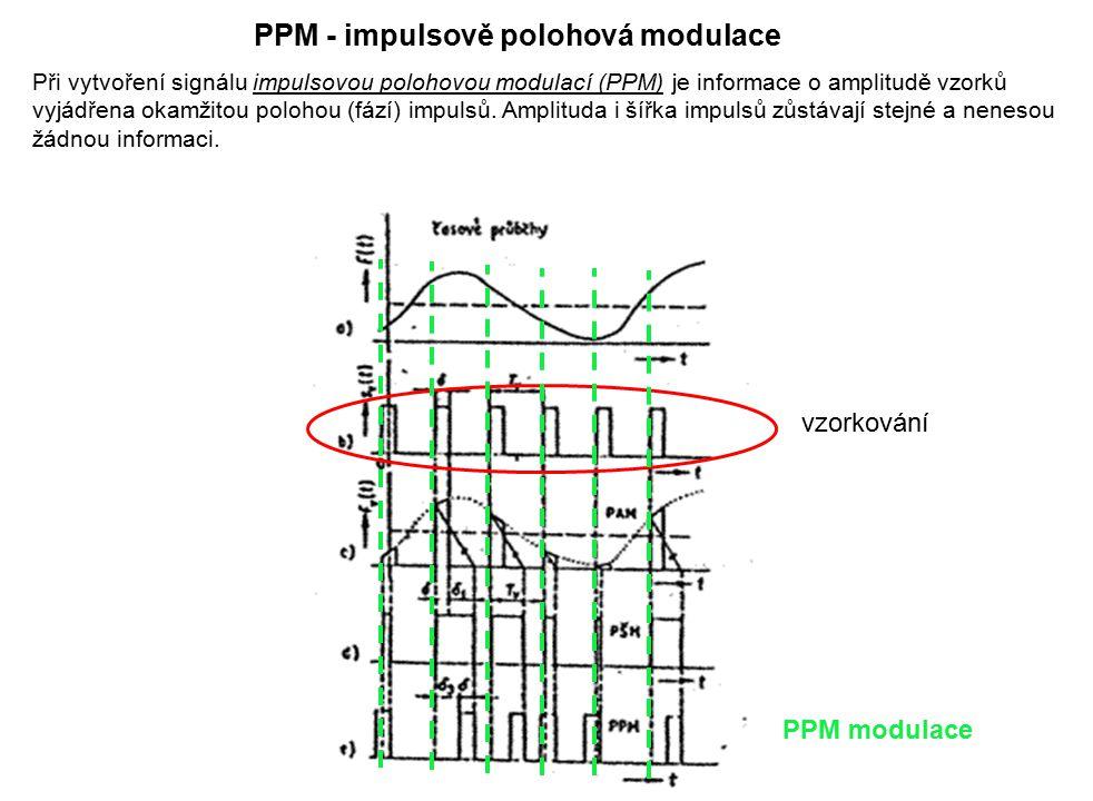 Při vytvoření signálu impulsovou polohovou modulací (PPM) je informace o amplitudě vzorků vyjádřena okamžitou polohou (fází) impulsů. Amplituda i šířk