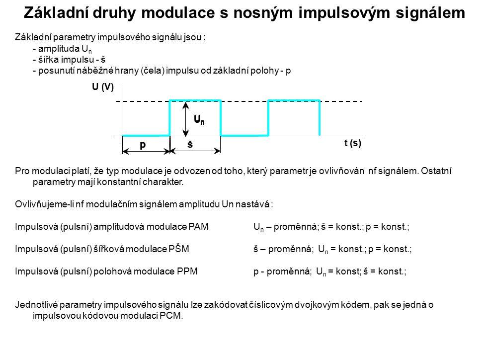 Amplitudová modulace AM Podmínky amplitudové modulace AM:U n – proměnná;  = konst.;  = konst.; Při amplitudové modulaci se amplituda U n vf nosné vlny mění podle okamžité hodnoty amplitudy U m nízkofrekvenčního modulačního signálu.