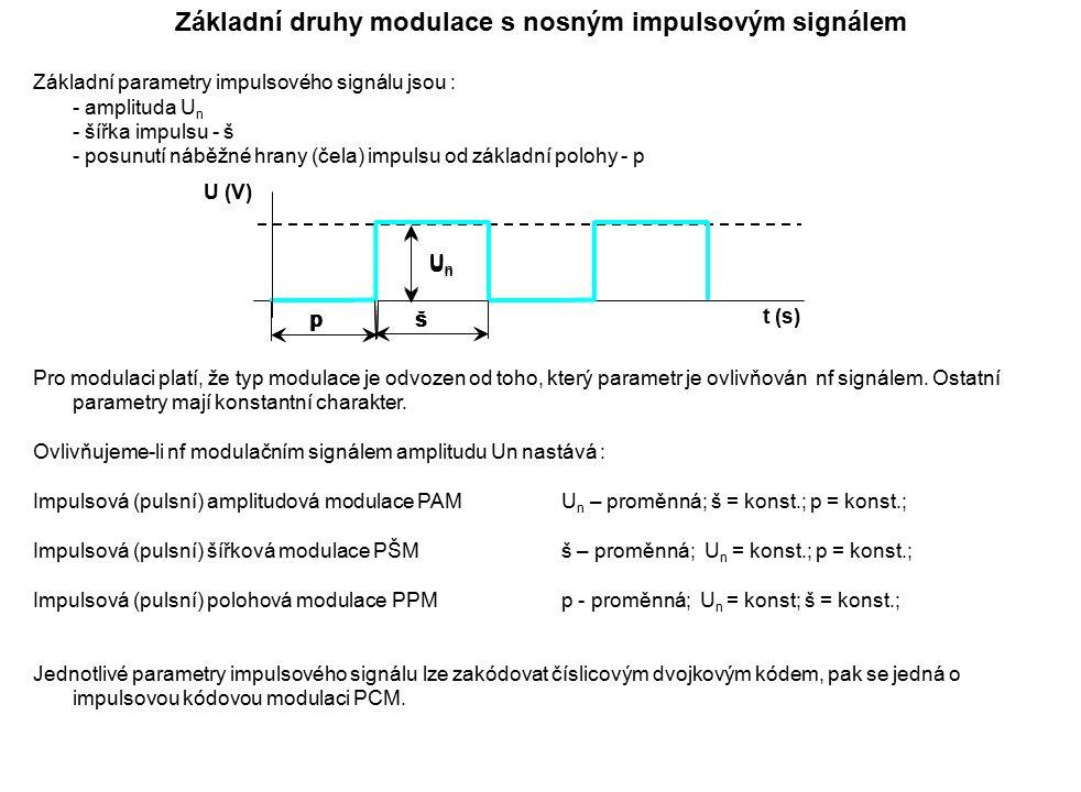 Základní parametry impulsového signálu jsou : - amplituda U n - šířka impulsu - š - posunutí náběžné hrany (čela) impulsu od základní polohy - p Pro m