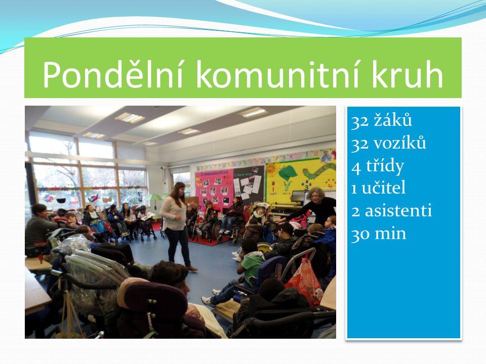 Částečná integrace na ZŠ Jednou týdně vybraní žáci schopné částečné integrace navštěvují třídy běžné základní školy.