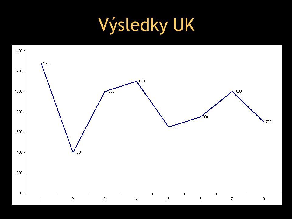 Výsledky UK