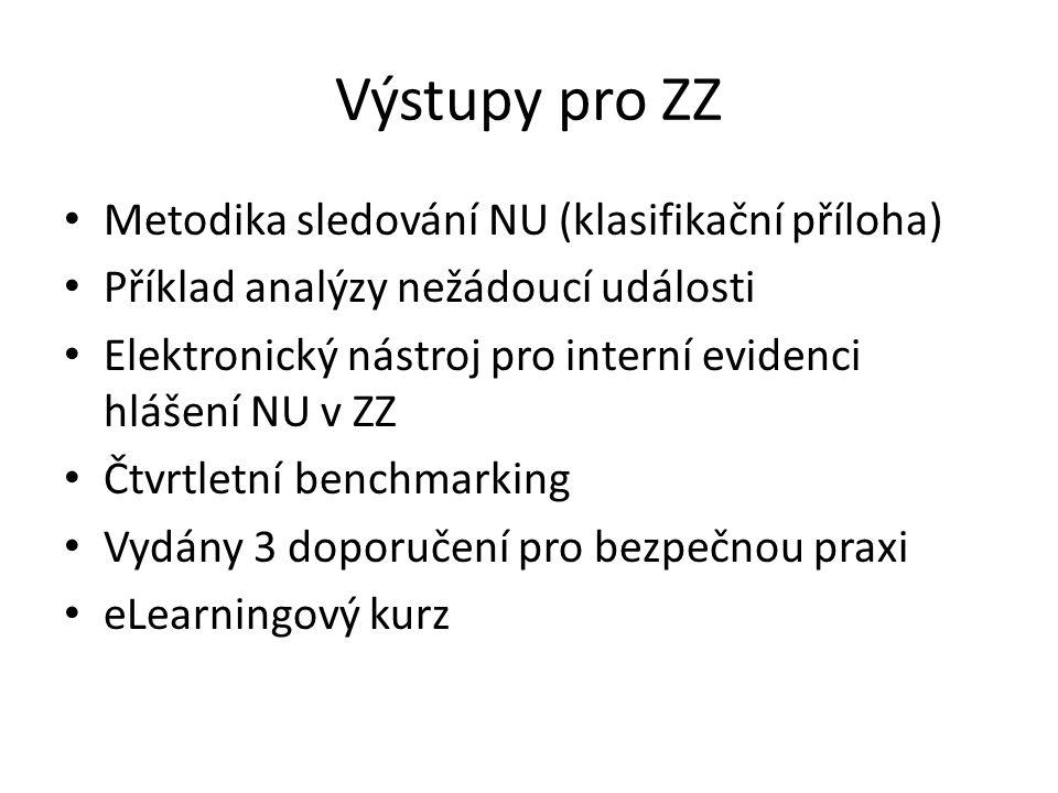 Výstupy pro ZZ Metodika sledování NU (klasifikační příloha) Příklad analýzy nežádoucí události Elektronický nástroj pro interní evidenci hlášení NU v