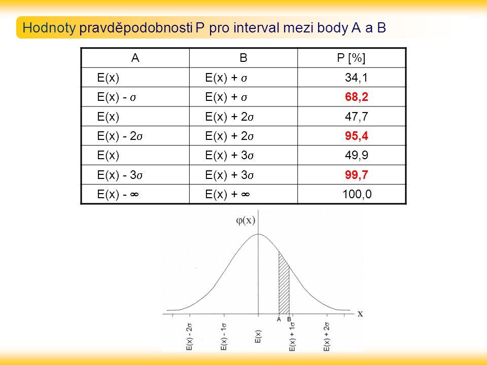 Hodnoty pravděpodobnosti P pro interval mezi body A a B ABP [%]  E(x)  E(x) +   34,1  E(x) -   E(x) +   68,2  E(x)  E(x) + 2   47,7  E(x