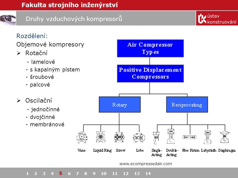 Fakulta strojního inženýrství Druhy vzduchových kompresorů Rozdělení: Objemové kompresory  Rotační - lamelové - s kapalným pístem - šroubové - palcov