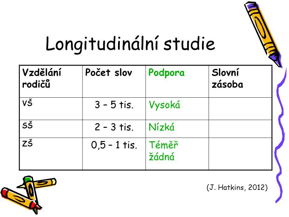 Longitudinální studie Vzdělání rodičů Počet slovPodporaSlovní zásoba VŠ 3 – 5 tis.Vysoká SŠ 2 – 3 tis.Nízká ZŠ 0,5 – 1 tis.Téměř žádná (J. Hatkins, 20