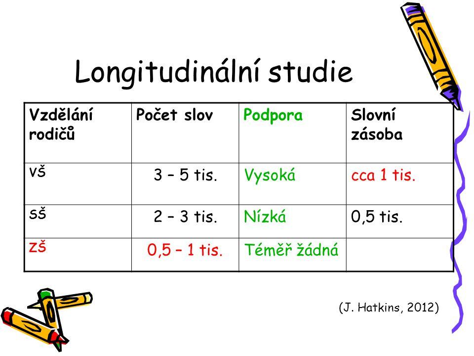 Longitudinální studie Vzdělání rodičů Počet slovPodporaSlovní zásoba VŠ 3 – 5 tis.Vysokácca 1 tis. SŠ 2 – 3 tis.Nízká0,5 tis. ZŠ 0,5 – 1 tis.Téměř žád