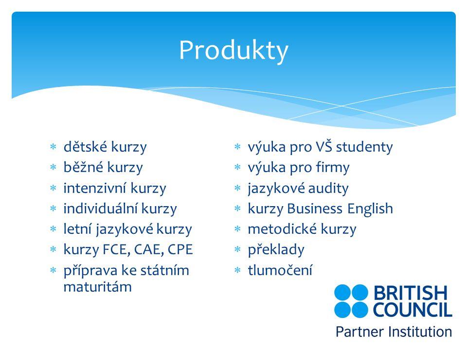  dětské kurzy  běžné kurzy  intenzivní kurzy  individuální kurzy  letní jazykové kurzy  kurzy FCE, CAE, CPE  příprava ke státním maturitám  výuka pro VŠ studenty  výuka pro firmy  jazykové audity  kurzy Business English  metodické kurzy  překlady  tlumočení Produkty