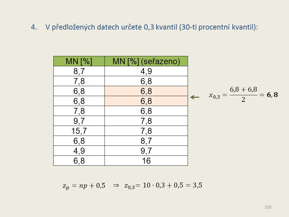 4.V předložených datech určete 0,3 kvantil (30-ti procentní kvantil): MN [%]MN [%] (seřazeno) 8,74,9 7,86,8 7,86,8 9,77,8 15,77,8 6,88,7 4,99,7 6,816