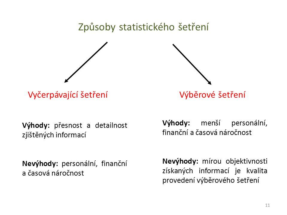Způsoby statistického šetření Vyčerpávající šetřeníVýběrové šetření Výhody: přesnost a detailnost zjištěných informací Nevýhody: personální, finanční