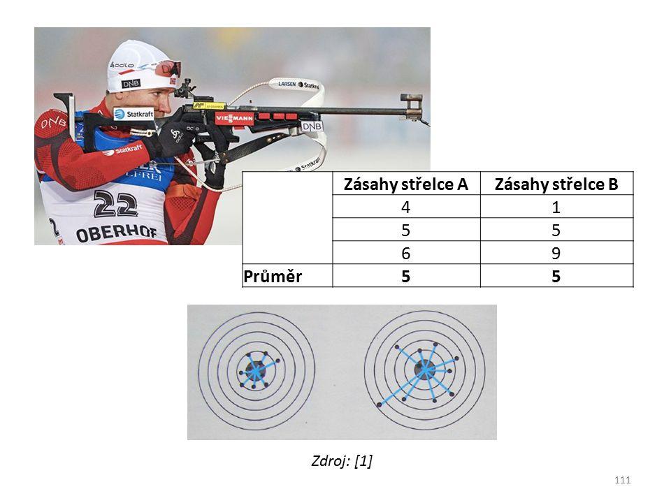 Zdroj: [1] Zásahy střelce AZásahy střelce B 41 55 69 Průměr55 111