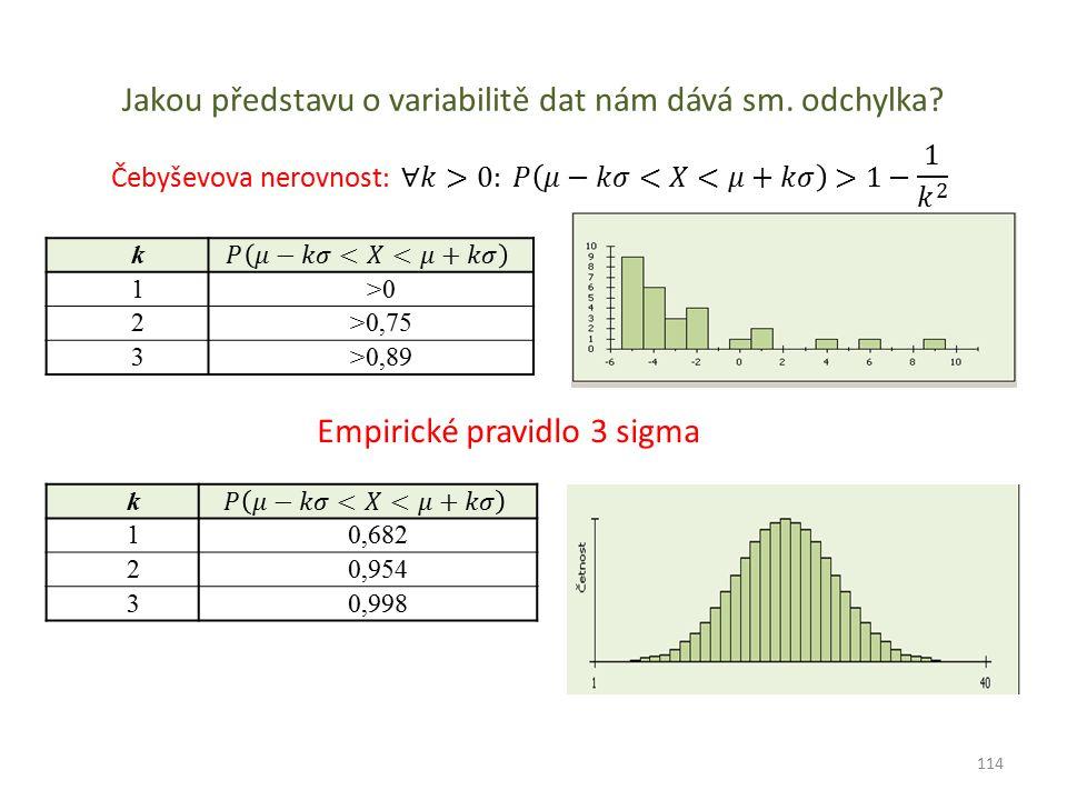 Jakou představu o variabilitě dat nám dává sm. odchylka? Empirické pravidlo 3 sigma k 10,682 20,954 30,998 k 1>0>0 2>0,75 3>0,89 114