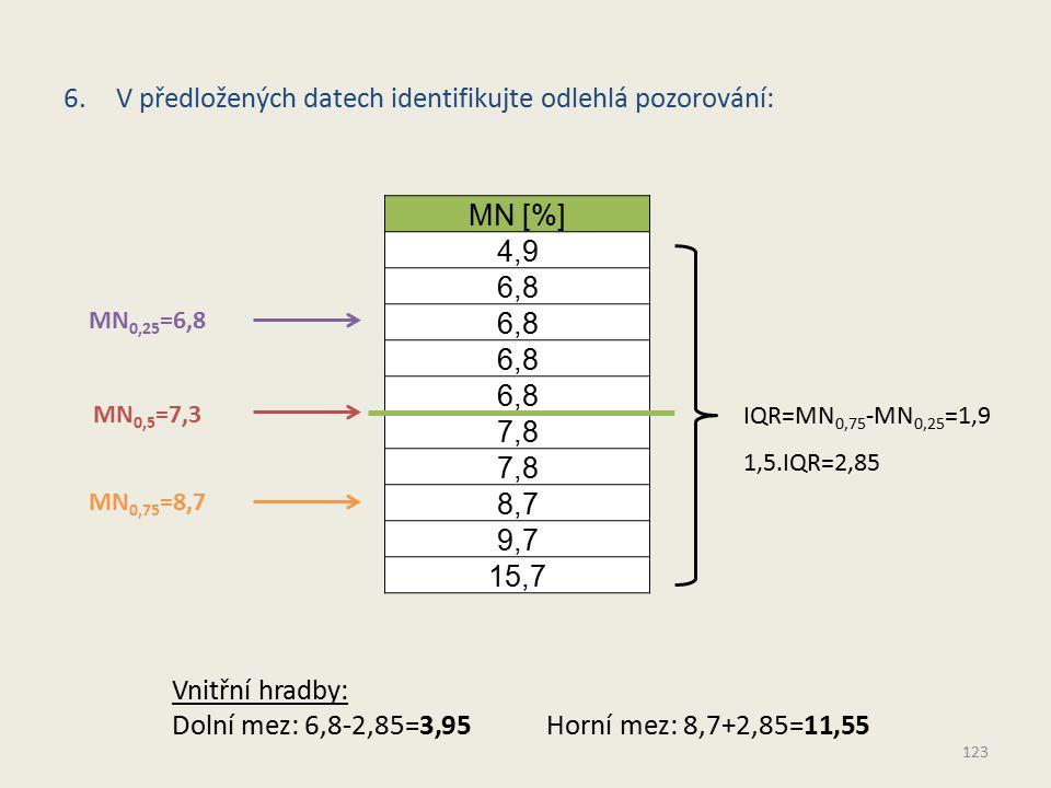 MN [%] 4,9 6,8 7,8 8,7 9,7 15,7 MN 0,5 =7,3 MN 0,25 =6,8 MN 0,75 =8,7 IQR=MN 0,75 -MN 0,25 =1,9 Vnitřní hradby: Dolní mez: 6,8-2,85=3,95 Horní mez: 8,