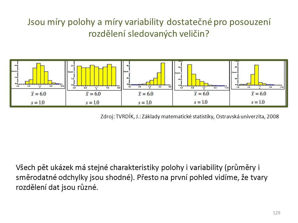 Jsou míry polohy a míry variability dostatečné pro posouzení rozdělení sledovaných veličin? Všech pět ukázek má stejné charakteristiky polohy i variab