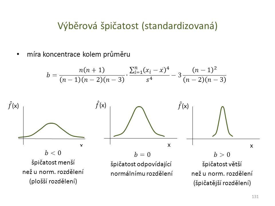 Výběrová špičatost (standardizovaná) míra koncentrace kolem průměru x xx 131