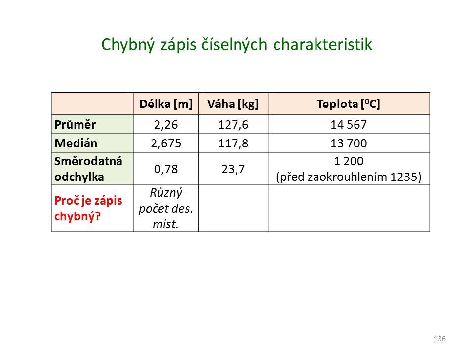 Chybný zápis číselných charakteristik Délka [m]Váha [kg]Teplota [ 0 C] Průměr2,26127,614 567 Medián2,675117,813 700 Směrodatná odchylka 0,7823,7 1 200