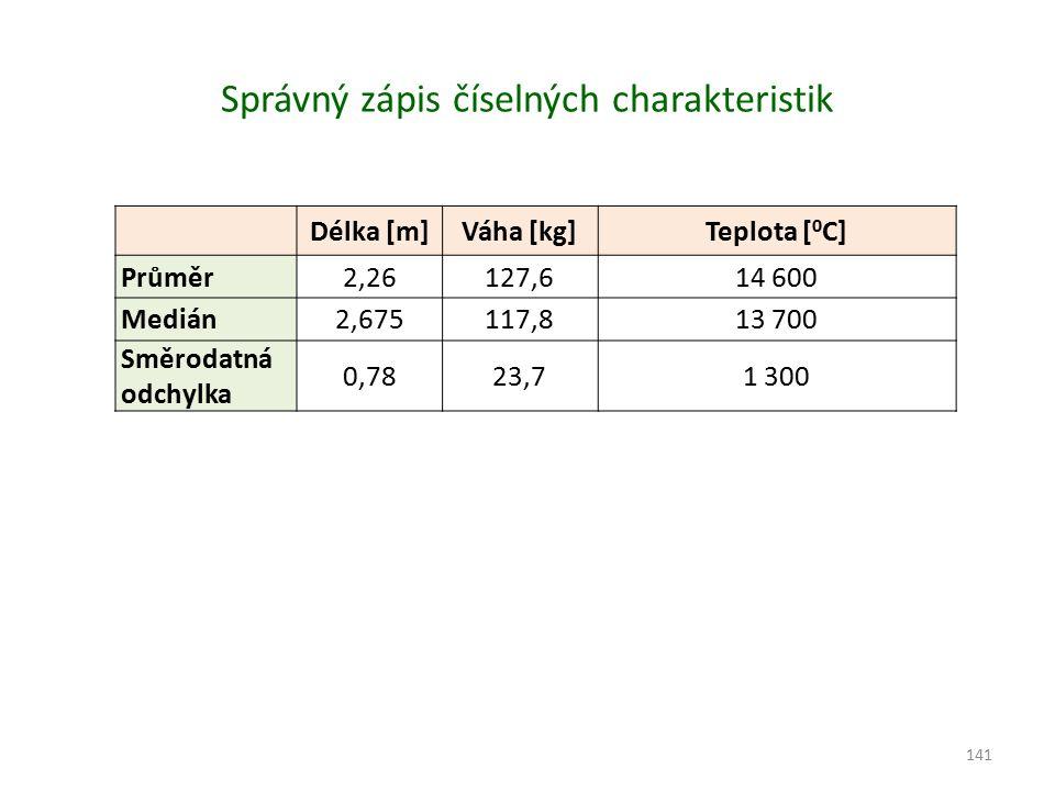 Správný zápis číselných charakteristik Délka [m]Váha [kg]Teplota [ 0 C] Průměr2,26127,614 600 Medián2,675117,813 700 Směrodatná odchylka 0,7823,71 300