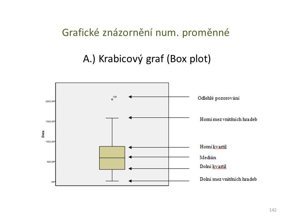 Grafické znázornění num. proměnné A.) Krabicový graf (Box plot) 142