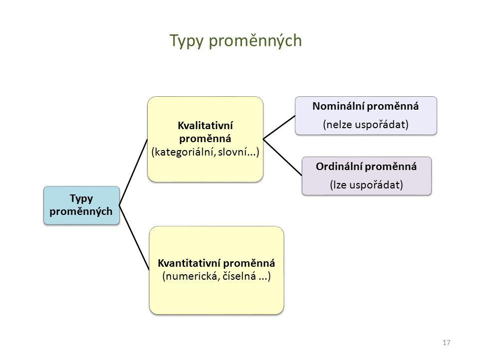 Typy proměnných Kvalitativní proměnná (kategoriální, slovní...) Ordinální proměnná (lze uspořádat) Nominální proměnná (nelze uspořádat) Kvantitativní