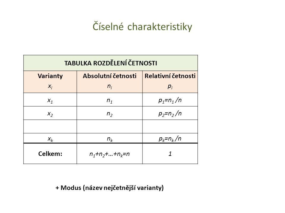 Číselné charakteristiky + Modus (název nejčetnější varianty) TABULKA ROZDĚLENÍ ČETNOSTI Varianty x i Absolutní četnosti n i Relativní četnosti p i x1x
