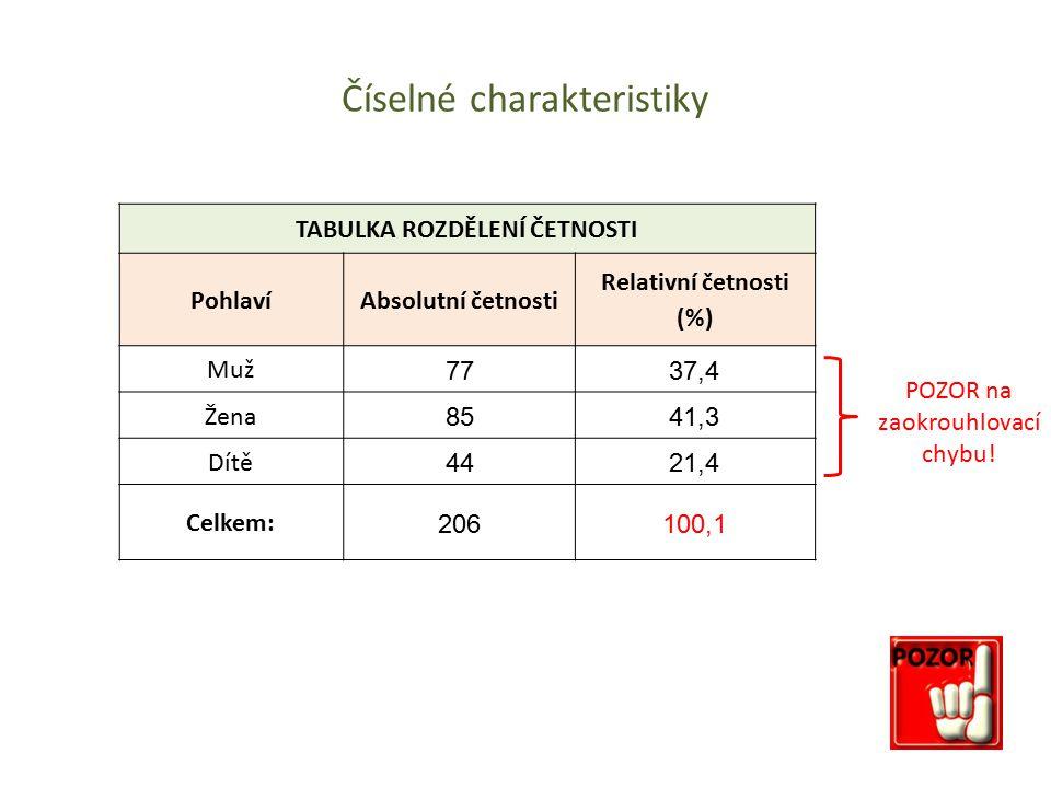 Číselné charakteristiky POZOR na zaokrouhlovací chybu! TABULKA ROZDĚLENÍ ČETNOSTI PohlavíAbsolutní četnosti Relativní četnosti (%) Muž 7737,4 Žena 854