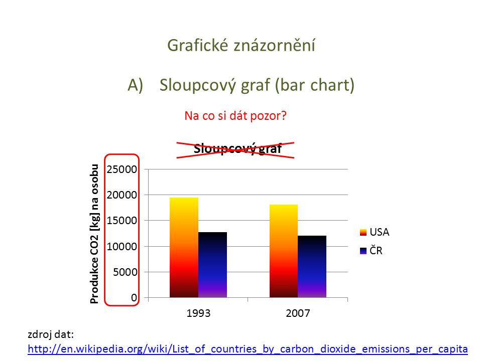 Grafické znázornění A)Sloupcový graf (bar chart) Na co si dát pozor? zdroj dat: http://en.wikipedia.org/wiki/List_of_countries_by_carbon_dioxide_emiss