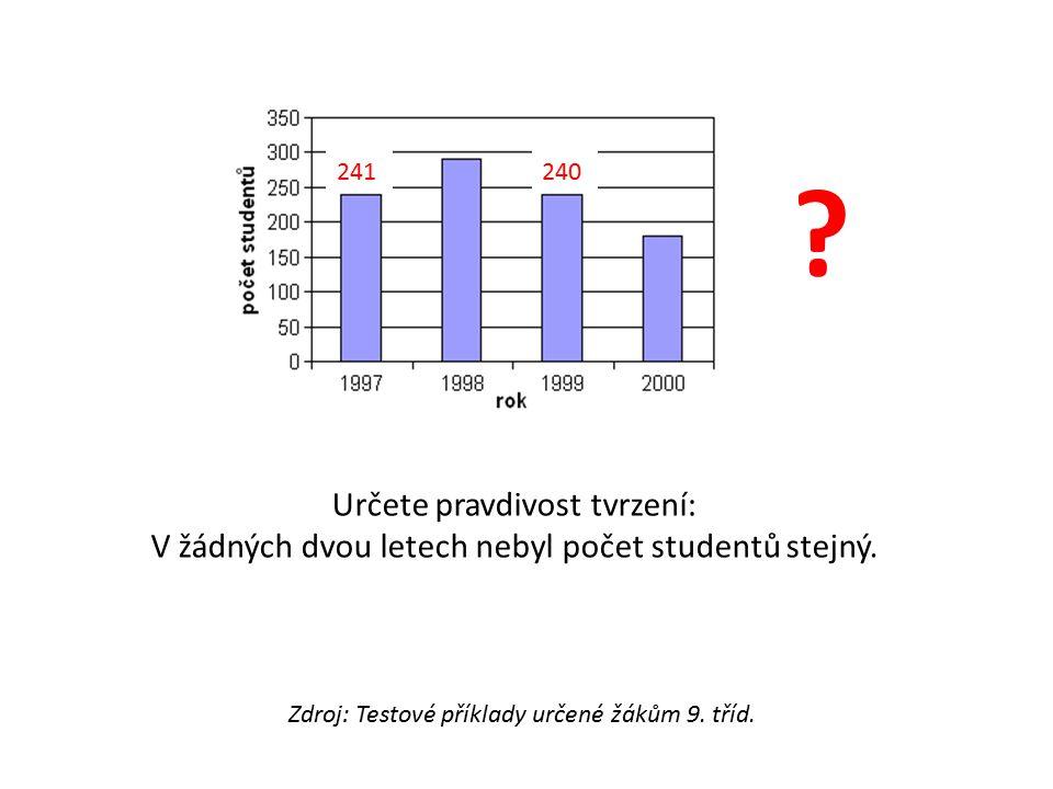 Určete pravdivost tvrzení: V žádných dvou letech nebyl počet studentů stejný. 241240 ? Zdroj: Testové příklady určené žákům 9. tříd.