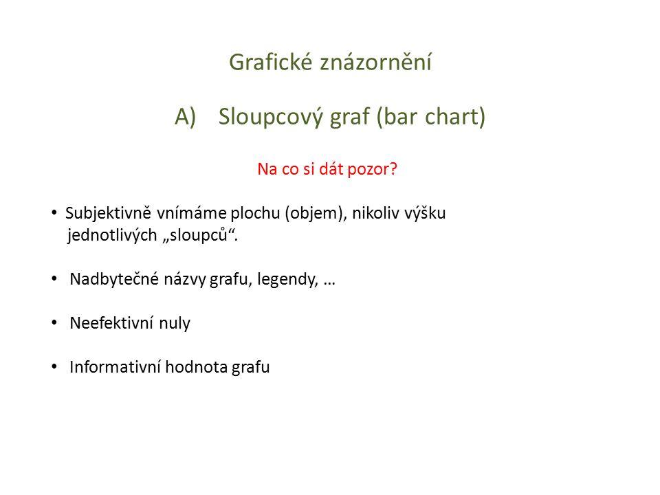 """Grafické znázornění A)Sloupcový graf (bar chart) Na co si dát pozor? Subjektivně vnímáme plochu (objem), nikoliv výšku jednotlivých """"sloupců"""". Nadbyte"""