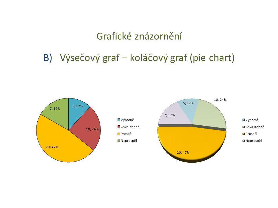 Grafické znázornění B) Výsečový graf – koláčový graf (pie chart)