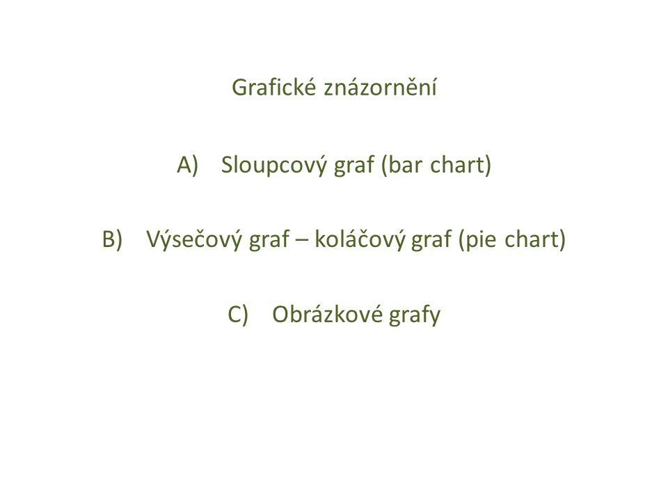 Grafické znázornění A)Sloupcový graf (bar chart) B)Výsečový graf – koláčový graf (pie chart) C)Obrázkové grafy