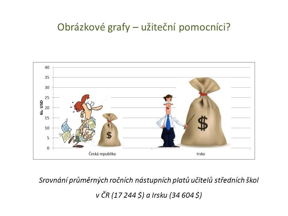 Obrázkové grafy – užiteční pomocníci? Srovnání průměrných ročních nástupních platů učitelů středních škol v ČR (17 244 $) a Irsku (34 604 $)