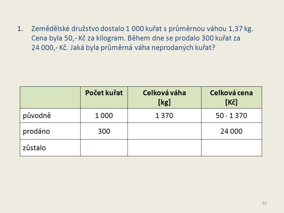 1.Zemědělské družstvo dostalo 1 000 kuřat s průměrnou váhou 1,37 kg. Cena byla 50,- Kč za kilogram. Během dne se prodalo 300 kuřat za 24 000,- Kč. Jak