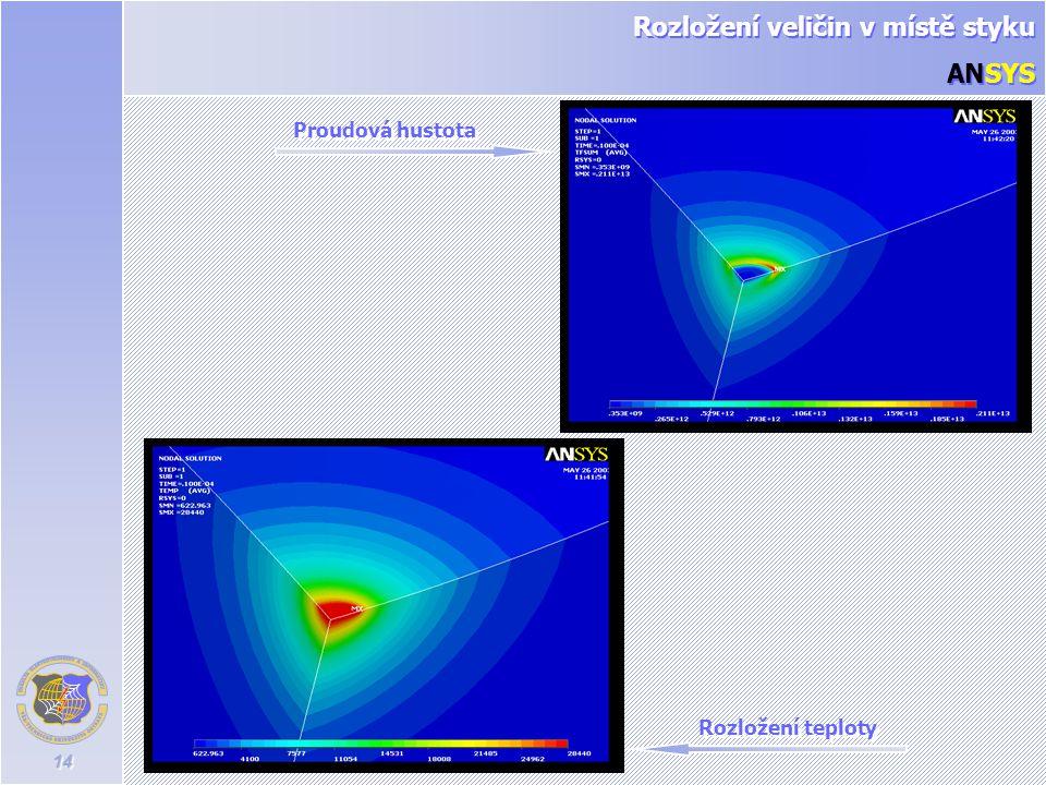 14 Rozložení teploty Proudová hustota Rozložení veličin v místě styku ANSYS Rozložení veličin v místě styku ANSYS