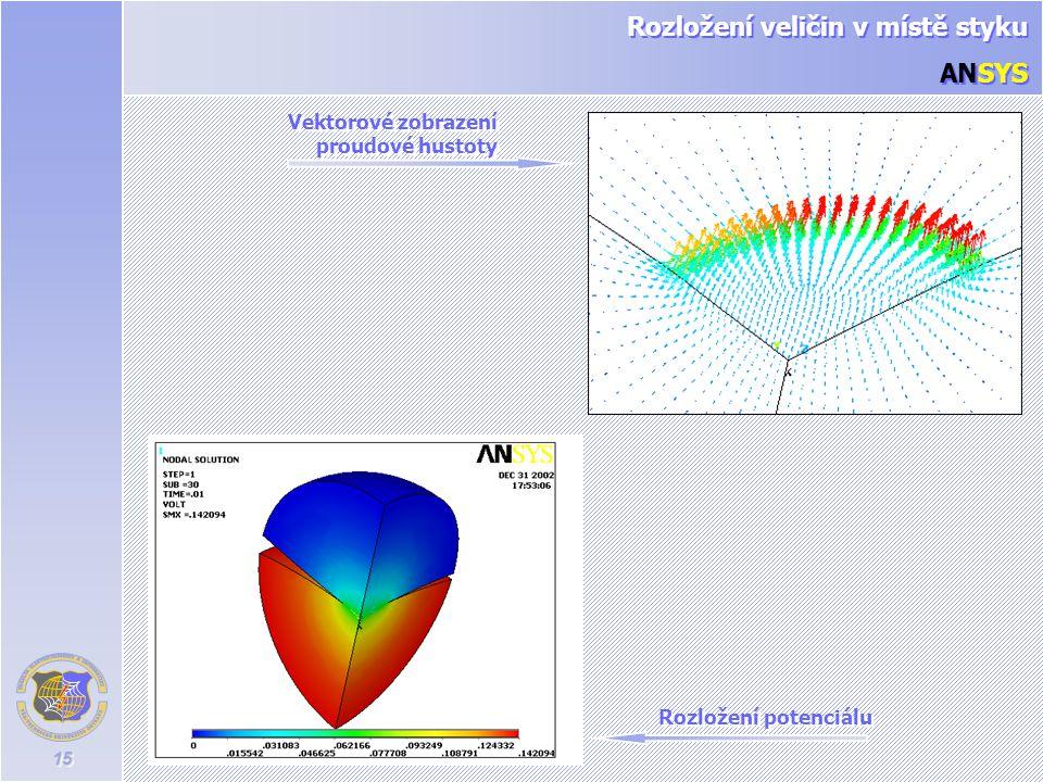 15 Rozložení potenciálu Vektorové zobrazení proudové hustoty Rozložení veličin v místě styku ANSYS Rozložení veličin v místě styku ANSYS