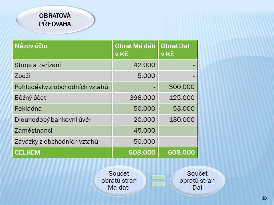 10 Název účtuObrat Má dáti v Kč Obrat Dal v Kč Stroje a zařízení42.000- Zboží5.000- Pohledávky z obchodních vztahů-300.000 Běžný účet396.000125.000 Pokladna50.00053.000 Dlouhodobý bankovní úvěr20.000130.000 Zaměstnanci45.000- Závazky z obchodních vztahů50.000- CELKEM608.000 Součet obratů stran Má dáti Součet obratů stran Dal OBRATOVÁ PŘEDVAHA