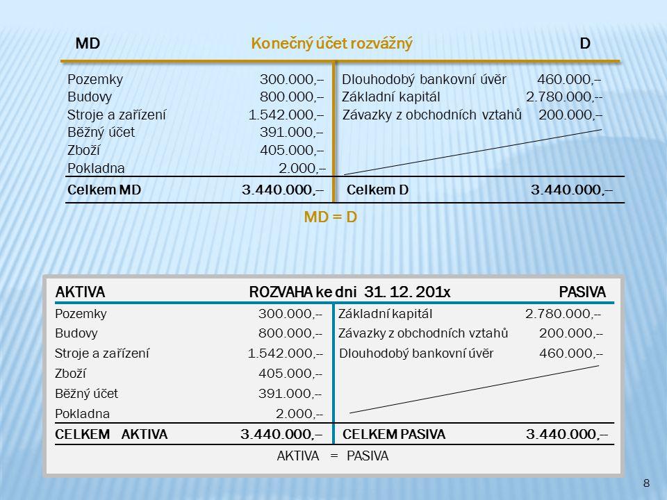 9 ČísloHospodářská operaceČástka v Kč Účetní doklad Rozvahová změna 1.