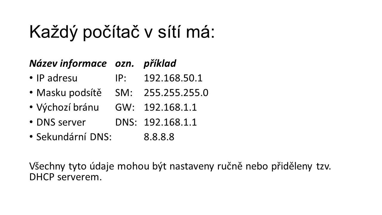 Každý počítač v sítí má: Název informaceozn.příklad IP adresuIP: 192.168.50.1 Masku podsítěSM: 255.255.255.0 Výchozí bránuGW:192.168.1.1 DNS serverDNS