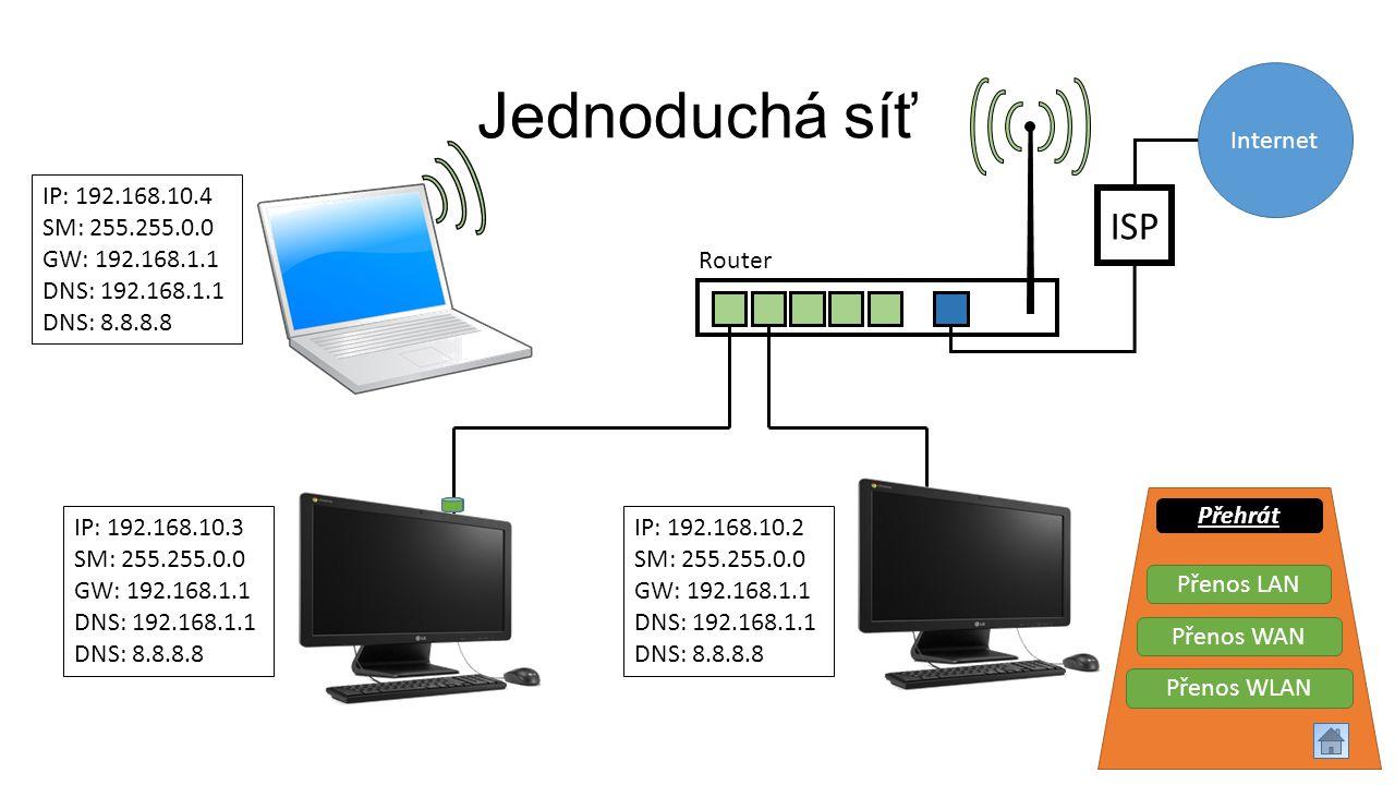 Jednoduchá síť Internet ISP IP: 192.168.10.4 SM: 255.255.0.0 GW: 192.168.1.1 DNS: 192.168.1.1 DNS: 8.8.8.8 IP: 192.168.10.2 SM: 255.255.0.0 GW: 192.16