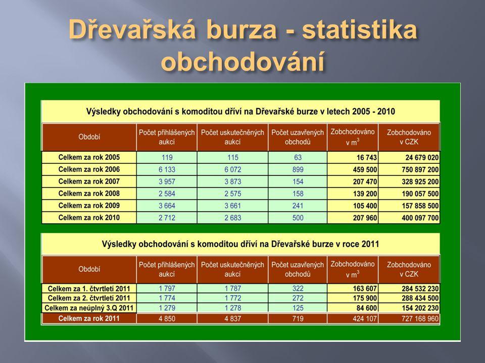 Význam Dřevařské burzy jako transparentního centrálního organizovaného trhu s dřívím v České republice z národohospodářského hlediska