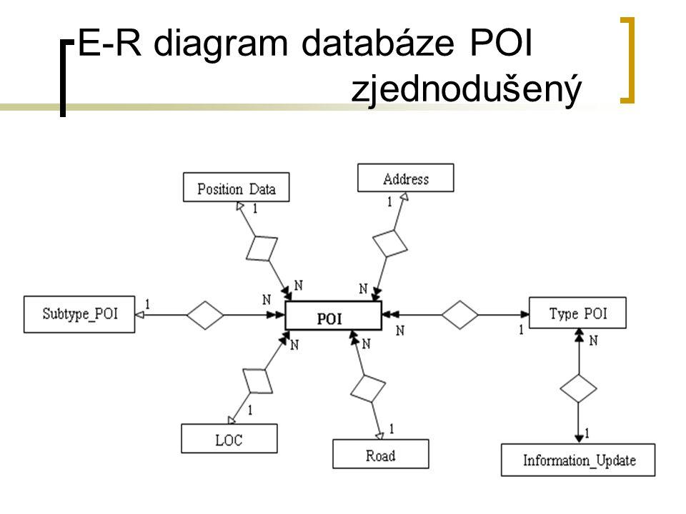 Institut geoinformatiky14 E-R diagram databáze POI zjednodušený