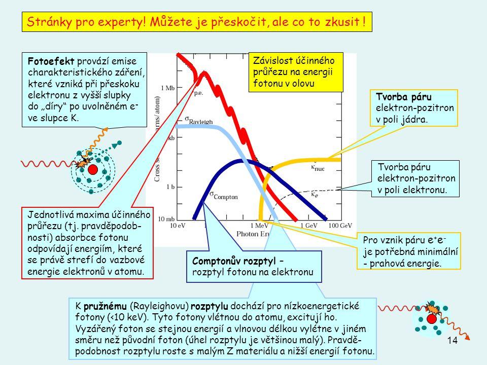 14 Stránky pro experty! Můžete je přeskočit, ale co to zkusit ! Závislost účinného průřezu na energii fotonu v olovu Fotoefekt provází emise charakter