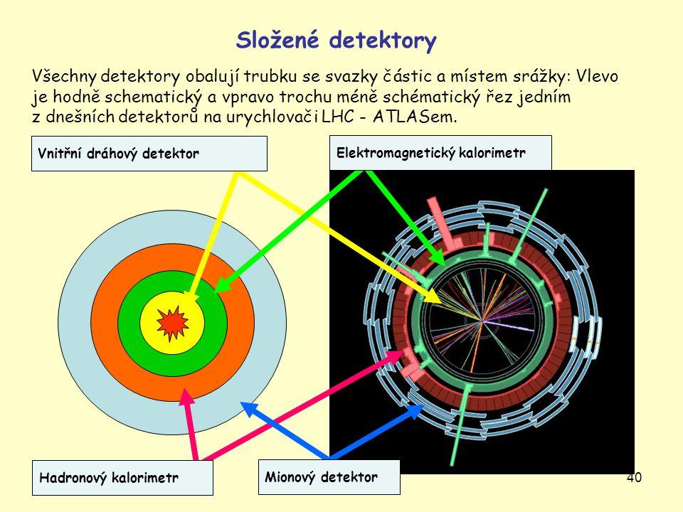 40 Všechny detektory obalují trubku se svazky částic a místem srážky: Vlevo je hodně schematický a vpravo trochu méně schématický řez jedním z dnešníc
